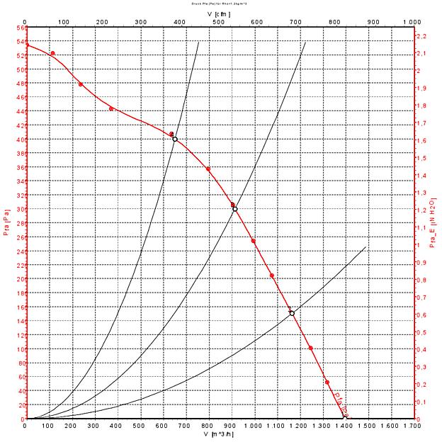 Air flow 60 Hz