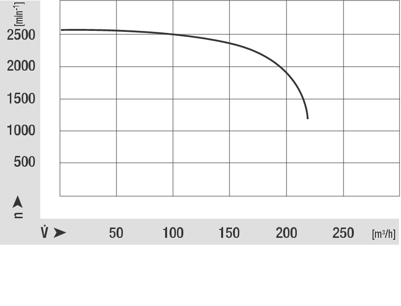 Speed/rpm