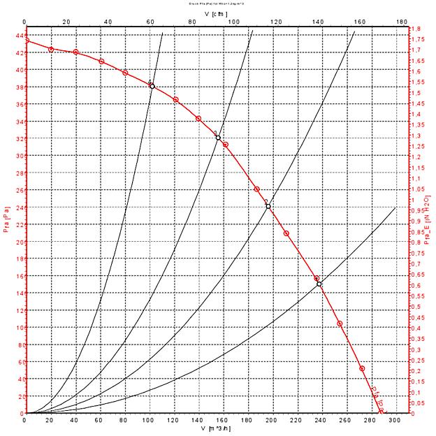 Air flow 50 Hz